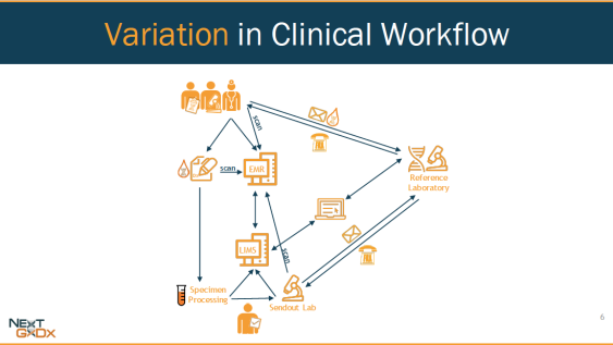 variation-clinical-workflow